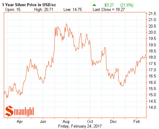 one year silver price feb 24 2017