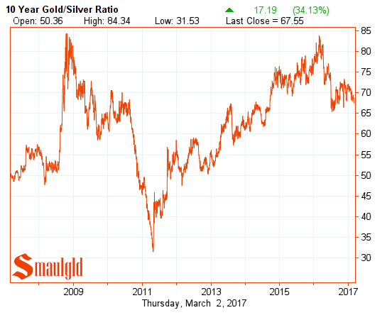 ten year gold silver ratio march 3 2017