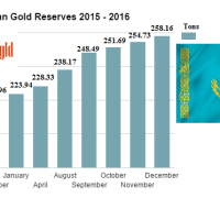 Kazakhstan gold reserves 2016 final
