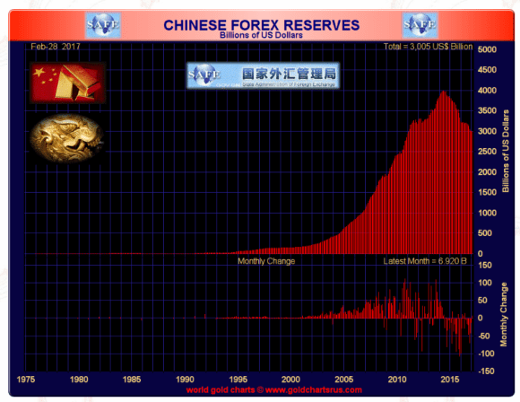 Chinese foreign reserves feb 2017