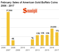 February sales of American Gold Buffalo coins
