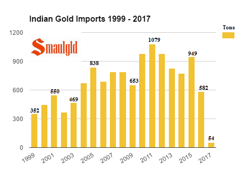 Indian gold imports 1999 - 2017 (january)