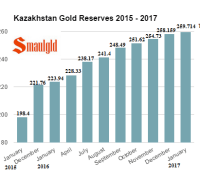 Kazakhstan gold reserves January 2017