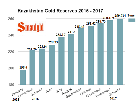 Kazakhstan gold reserves January 2017