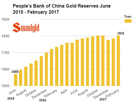 Peoples bank of china gold reserves june 2015 - february 2017