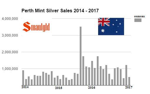 Perth Mint 2014 - 2017 (february)