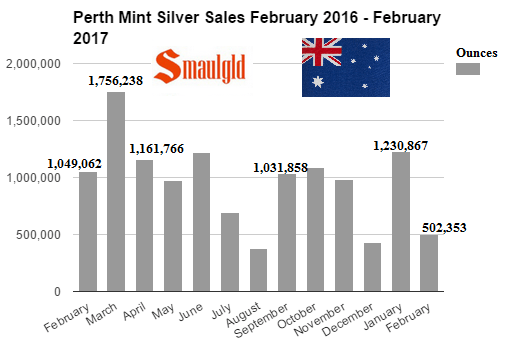 Perth Mint Silver Sales Feb 2016 Feb 2017