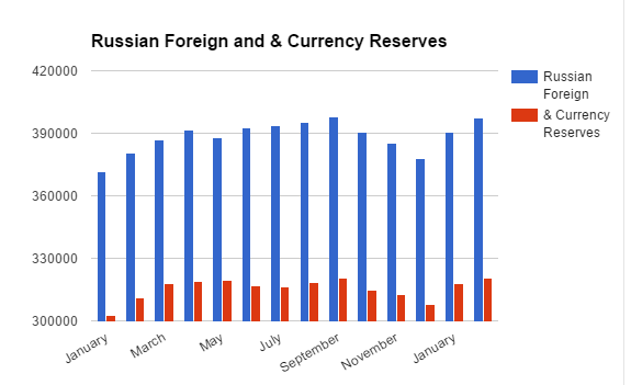 Russian Foreign and Currency Reserves 2016-2017