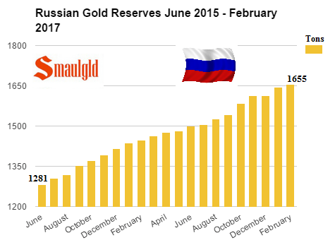 Russian Gold Reserves June 2015 - February 2017