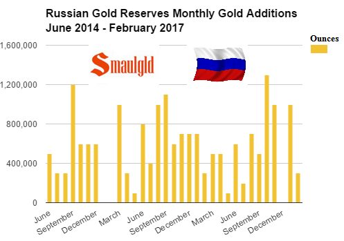 Russian Gold Reserves Monthly additions June 2014 -February 2017