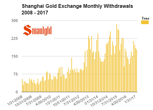 shanghai gold exchange monthy withdrawals 2014 - 2017 feb