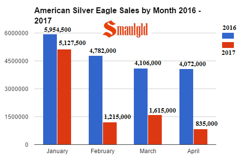 American Silver Eagle Sales by month 2016 - 2017