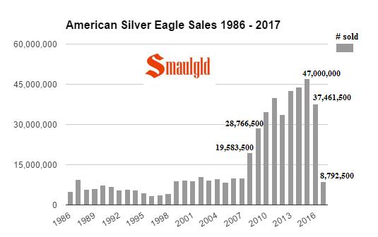 American Silver eagle Sales 1986- 2017 annual April