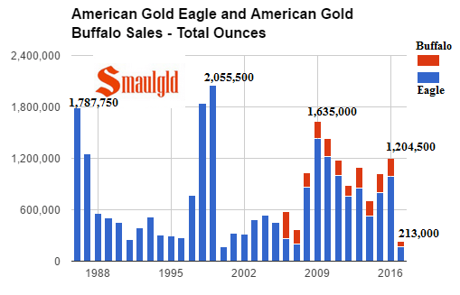 American gold Eagle and American gold Buffalo sales - total ounces 1986-2017 april