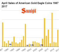 April Sales of American Gold Eagle coins 1987 - 2017