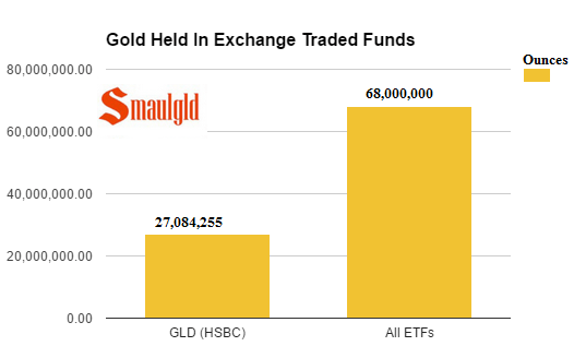Gold Held in ETFs april 2017