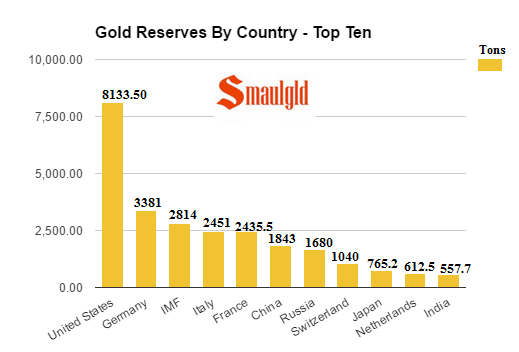 Russia Adds Another Huge Pile Of Gold To Reserves In March Smaulgld - 10 countries with the largest gold reserves