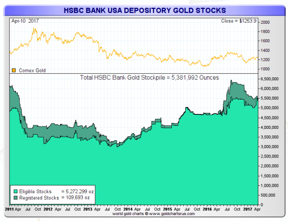 HSBC comex gold holdings