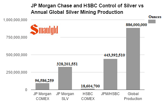 JP Morgan Chase and HSBC Control of Silver vs Annual Global Silver Mining Production