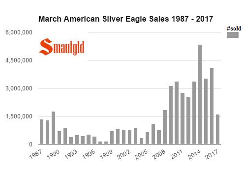 March American Silver Eagle sales 1987 - 2017