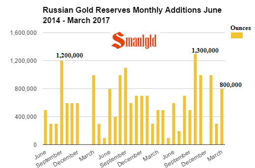 Russian monthly gold additions June 2014 - March 2017