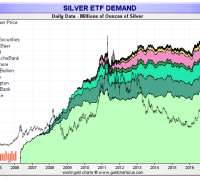 Silver ETF holdings april 2017