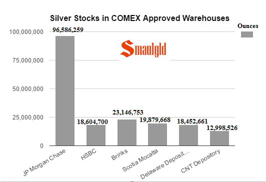 Silver Stocks in Comex approved warehouses april 12 2017