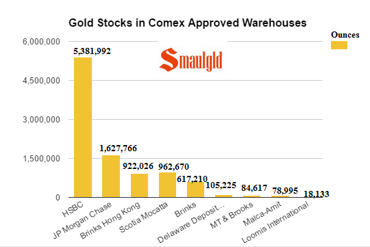 gold stocks in Comex approved vaults april 12 2017