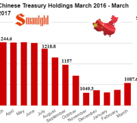 Chinese Treasury Holdings March 2016 - March 2017