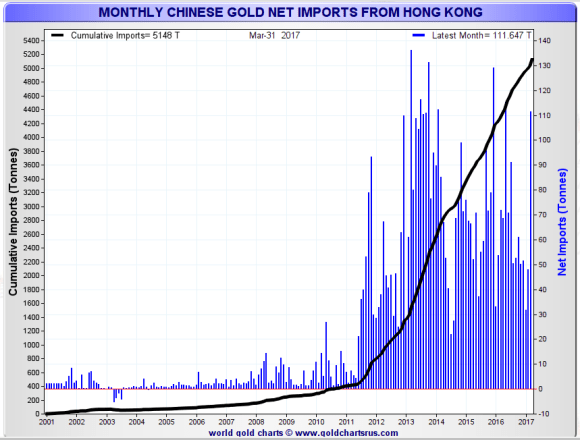 Chinese imports from Hong kong march 201
