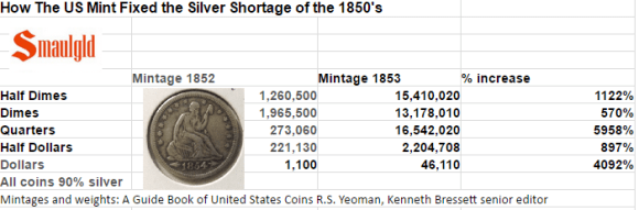 How the US Mint fixed the silver shortage of the 1850s mintage