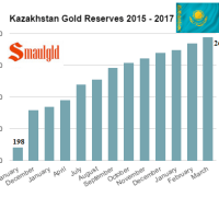 Kazakhstand gold reserves 2015-17 march