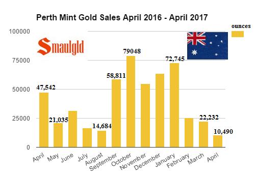 Perth Mint Gold Sales April 2016 - April 2017