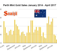 Perth Mint Gold Sales January 2014 - April 2017