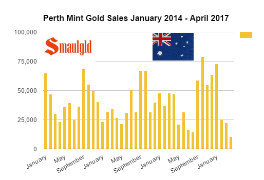 Perth Mint Gold Sales January 2014 - April 2017