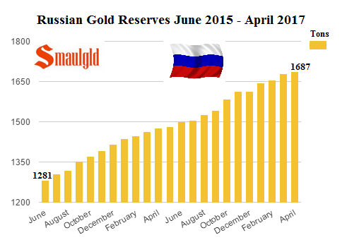 Russian Gold reserves June 2015 - April 2017