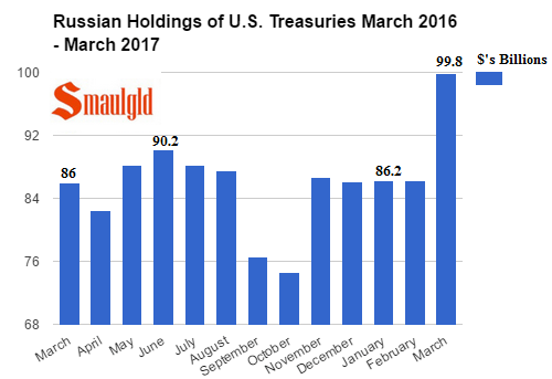 Russian Holdings of US Treasuries March 2016 - March 2017