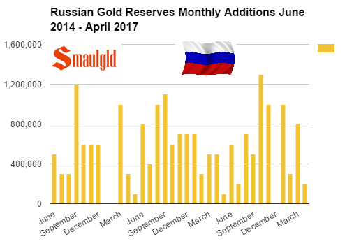 Russian gold reserves monthly additions June-2014 - April 2017