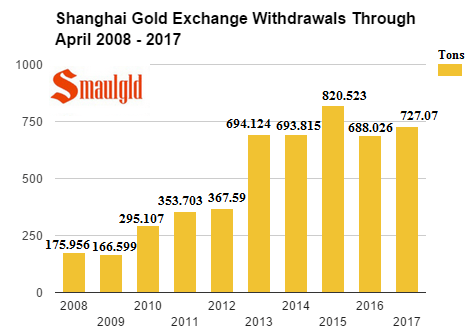 SGE withdrawals through April 2017