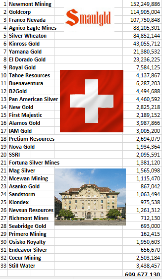 Value of Swiss National Bank Mining Share Portfolio March 31 2017