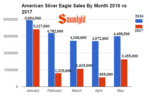 American Gold Eagle sales by month 2016 vs 2017 through may
