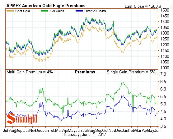 American gold eagle premiums