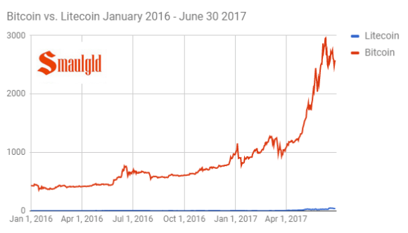 Bitcoin vs Litecoin January 2016 June 2017