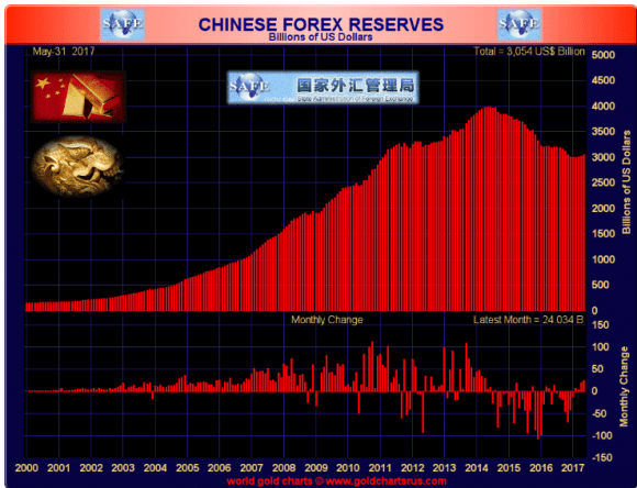 Chinese FOREX May 2017