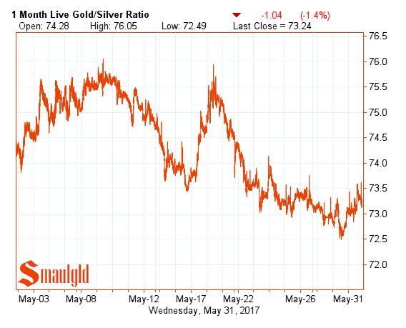 Gold Silver Ratio may 31 2017