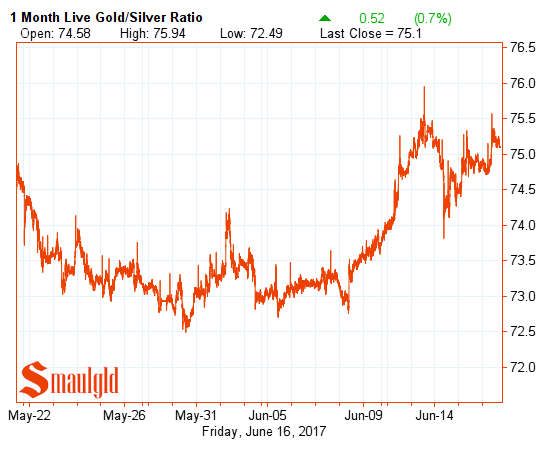 Gold silver Ratio june 16 2017