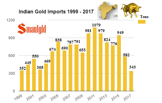 Indian Gold Imports 1999- 2017 through April