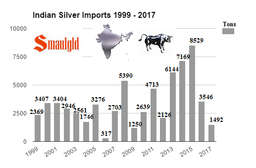 Indian Silver Imports 1999 - 2017 through April