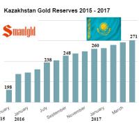 Kazakhstan gold reserves 2015 - 2017 through April