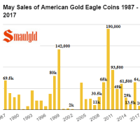 May sales of American Gold Eagles 1986 - 2017